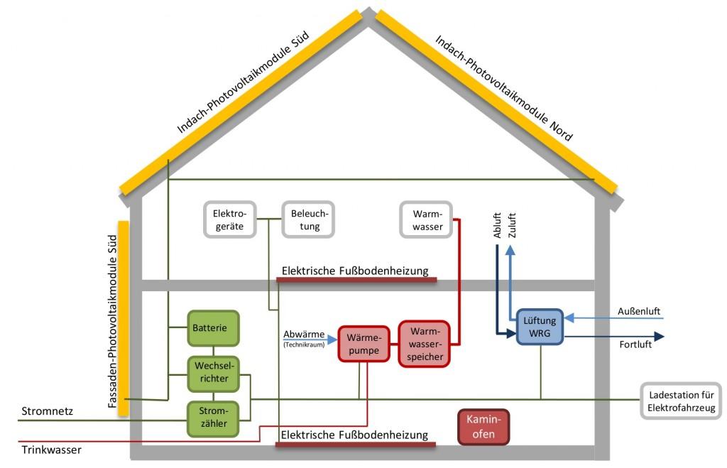 Schema EFF Haus ohne Daten